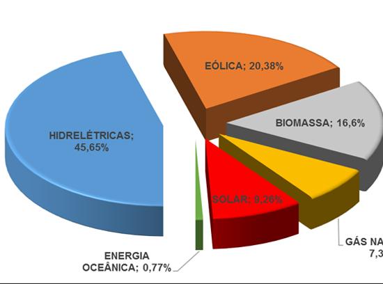 energia_brasil