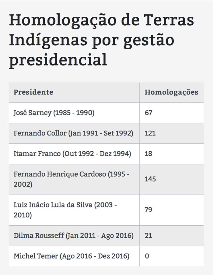 terras_presidentes